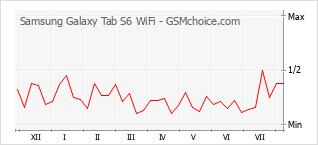 手機聲望改變圖表 Samsung Galaxy Tab S6 WiFi