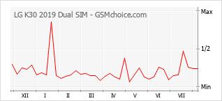 Diagramm der Poplularitätveränderungen von LG K30 2019 Dual SIM