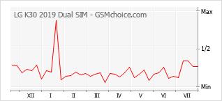 Popularity chart of LG K30 2019 Dual SIM