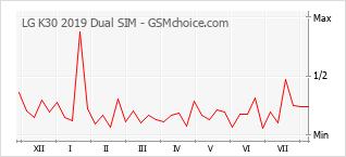 Диаграмма изменений популярности телефона LG K30 2019 Dual SIM