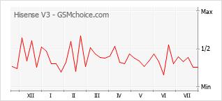 Popularity chart of Hisense V3
