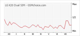 Grafico di modifiche della popolarità del telefono cellulare LG K20 Dual SIM