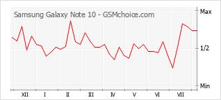 Diagramm der Poplularitätveränderungen von Samsung Galaxy Note 10