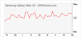 Popularity chart of Samsung Galaxy Note 10