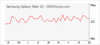 Le graphique de popularité de Samsung Galaxy Note 10