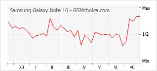Grafico di modifiche della popolarità del telefono cellulare Samsung Galaxy Note 10