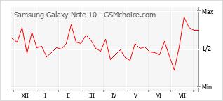 Traçar mudanças de populariedade do telemóvel Samsung Galaxy Note 10