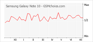 手機聲望改變圖表 Samsung Galaxy Note 10