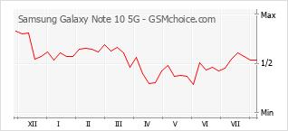 Diagramm der Poplularitätveränderungen von Samsung Galaxy Note 10 5G