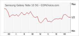 Le graphique de popularité de Samsung Galaxy Note 10 5G