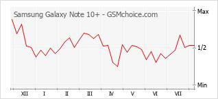 Gráfico de los cambios de popularidad Samsung Galaxy Note 10+