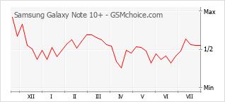 Grafico di modifiche della popolarità del telefono cellulare Samsung Galaxy Note 10+