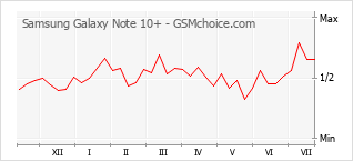 Traçar mudanças de populariedade do telemóvel Samsung Galaxy Note 10+