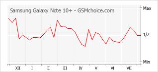 手機聲望改變圖表 Samsung Galaxy Note 10+