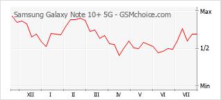 Diagramm der Poplularitätveränderungen von Samsung Galaxy Note 10+ 5G