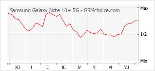 Le graphique de popularité de Samsung Galaxy Note 10+ 5G