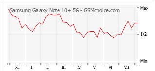 Populariteit van de telefoon: diagram Samsung Galaxy Note 10+ 5G