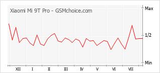 Gráfico de los cambios de popularidad Xiaomi Mi 9T Pro