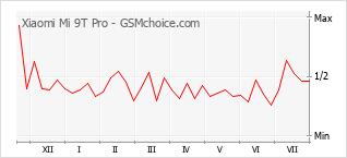 Grafico di modifiche della popolarità del telefono cellulare Xiaomi Mi 9T Pro