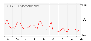 Popularity chart of BLU V5