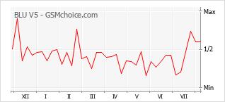 Диаграмма изменений популярности телефона BLU V5