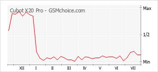 Popularity chart of Cubot X20 Pro