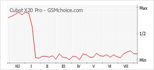 Gráfico de los cambios de popularidad Cubot X20 Pro