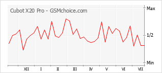 Le graphique de popularité de Cubot X20 Pro