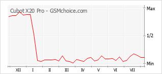 Grafico di modifiche della popolarità del telefono cellulare Cubot X20 Pro