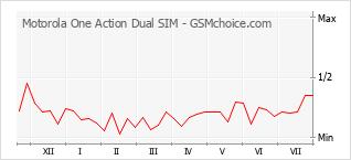 Popularity chart of Motorola One Action Dual SIM