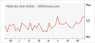 Diagramm der Poplularitätveränderungen von Motorola One Action