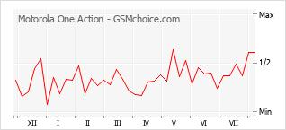 Gráfico de los cambios de popularidad Motorola One Action