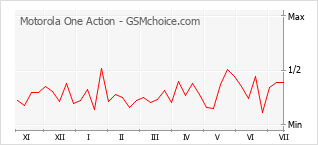 Traçar mudanças de populariedade do telemóvel Motorola One Action