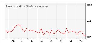 Popularity chart of Lava Iris 43