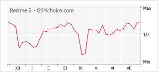 Gráfico de los cambios de popularidad Realme 5