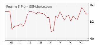 Gráfico de los cambios de popularidad Realme 5 Pro