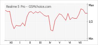 Диаграмма изменений популярности телефона Realme 5 Pro