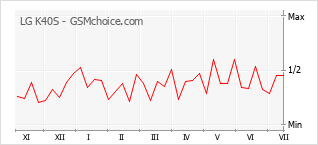 Popularity chart of LG K40S