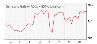 Le graphique de popularité de Samsung Galaxy A30s