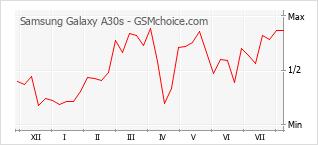 Диаграмма изменений популярности телефона Samsung Galaxy A30s