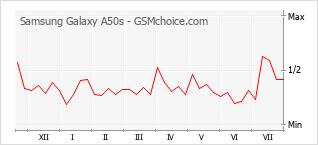 Grafico di modifiche della popolarità del telefono cellulare Samsung Galaxy A50s