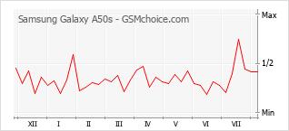 Traçar mudanças de populariedade do telemóvel Samsung Galaxy A50s
