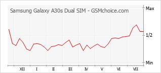 Popularity chart of Samsung Galaxy A30s Dual SIM