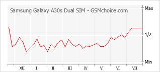 Grafico di modifiche della popolarità del telefono cellulare Samsung Galaxy A30s Dual SIM