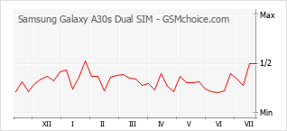 Populariteit van de telefoon: diagram Samsung Galaxy A30s Dual SIM