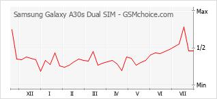 Traçar mudanças de populariedade do telemóvel Samsung Galaxy A30s Dual SIM