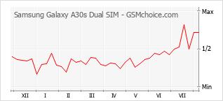 Диаграмма изменений популярности телефона Samsung Galaxy A30s Dual SIM