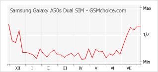Gráfico de los cambios de popularidad Samsung Galaxy A50s Dual SIM