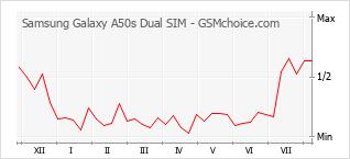 Traçar mudanças de populariedade do telemóvel Samsung Galaxy A50s Dual SIM