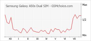 Диаграмма изменений популярности телефона Samsung Galaxy A50s Dual SIM
